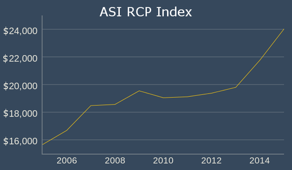 ASI RCP Index