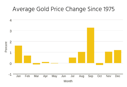 Gold Pricing Trends