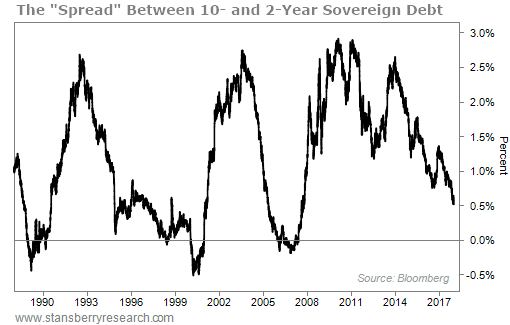 "The ""Spread"" Between 10- and 2-Year Sovereign Debt"