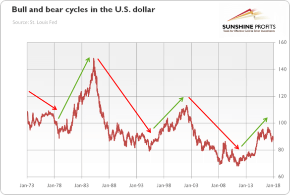 Bull and Bear Cycles in the U.S. Dollar