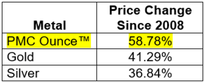 PMC Ounce™ Price Change Since 2008